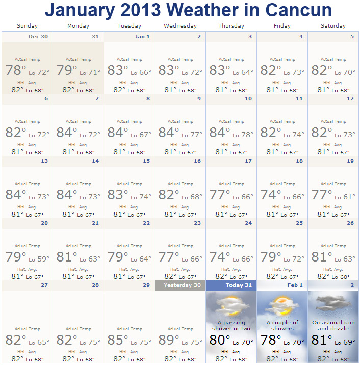 January 2013 weather in Cancun