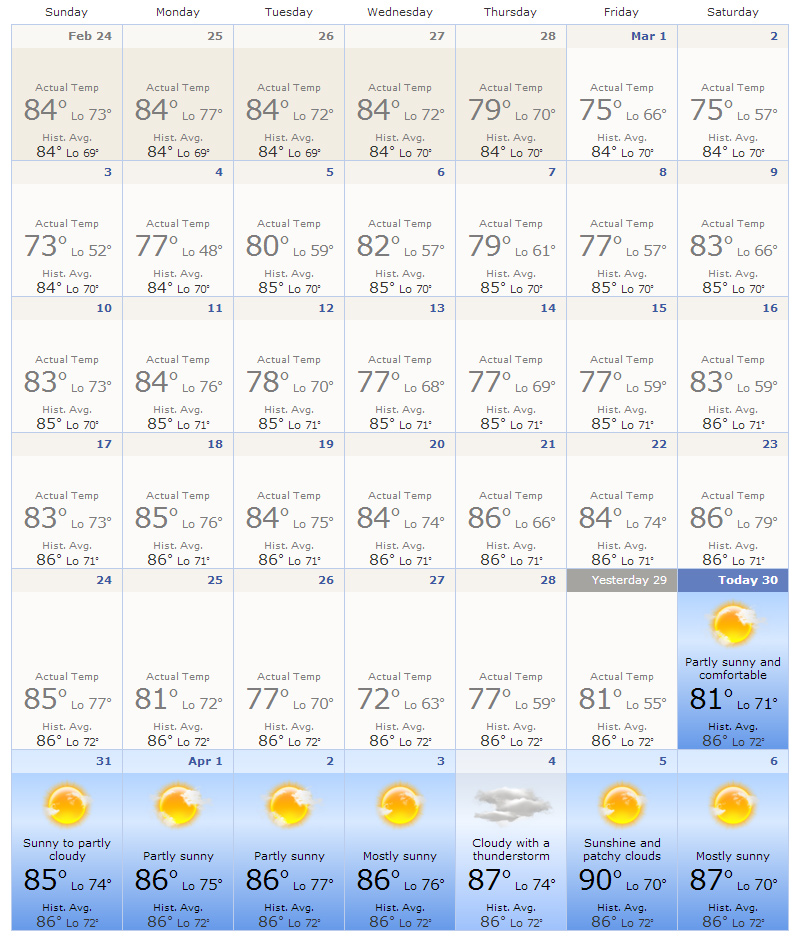 March weather in Cancun