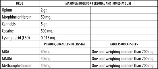 Definition of small amounts of drugs for personal use in Mexico
